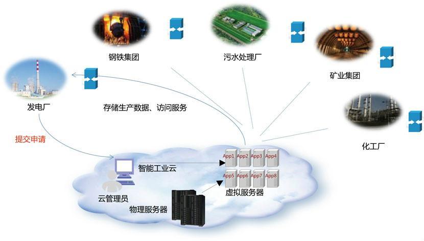 上海物联网卡是什么卡(上海物联网卡的平台哪个好啊)